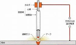 アーク溶接機の説明図