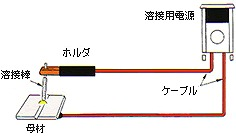 半自動溶接機のケーブル画像