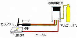 TIG溶接の ケーブル説明 株式会社ワンボックス