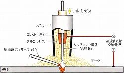 TIG溶接のアルゴンガス