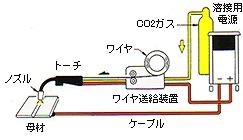 半自動溶接機 ケーブル画像