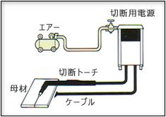 プラズマ切断のケーブル画像