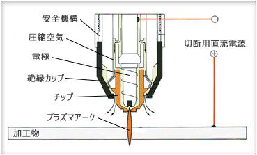 プラズマ切断機の図