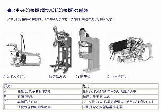 スポット溶接機の種類写真